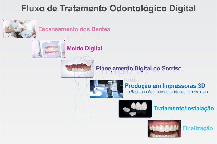 fluxo tratamento odontologico digital impressora 3d